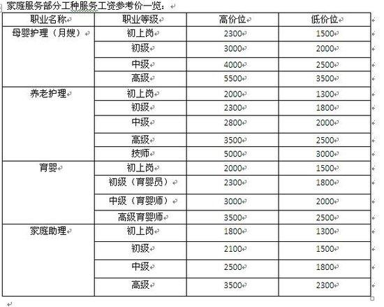 重庆发布家服行业薪资参考价 月嫂最高5500