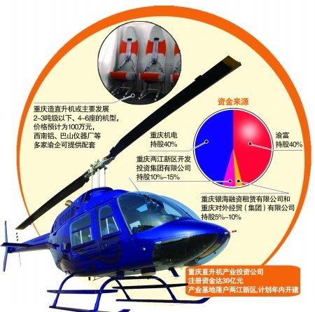 直升机产业基地落户两江新区 样机售价约100万