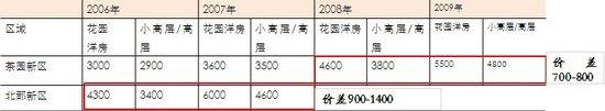 茶园板块市场研究 历史房价对比