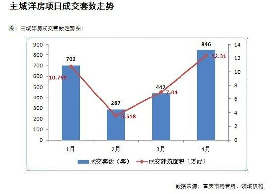 重庆4月洋房市场:量价齐升 产品功能日益完善