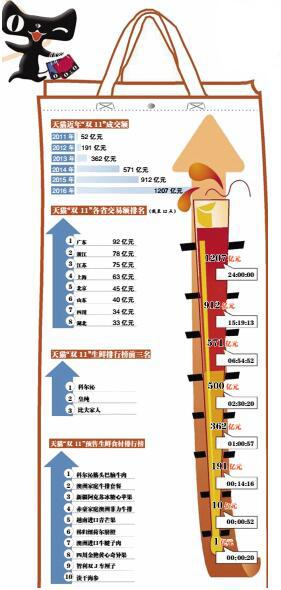 """""""双11""""生鲜品类大盘点:牛肉成电商新宠 海参意外走俏"""