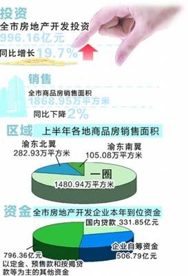 渝商品房新开工2823万平米 同比降23% 销量回升