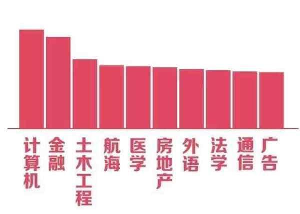 高校各专业单身指数排行榜TOP10