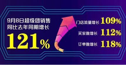 """苏宁易购""""超级团购日""""战报:80、90后成品质消费主力军"""
