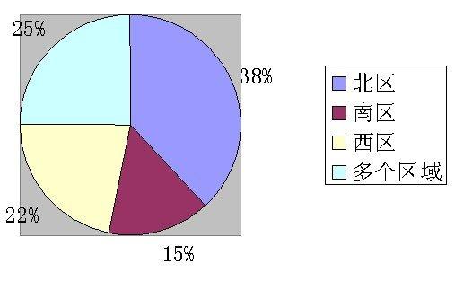 8月千人看房活动网友购房意向调查分析