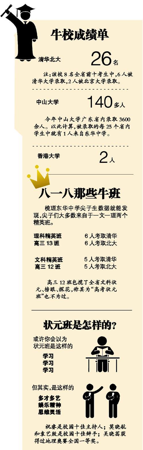 广东一高校26人考上北大清华 140多人考上中大