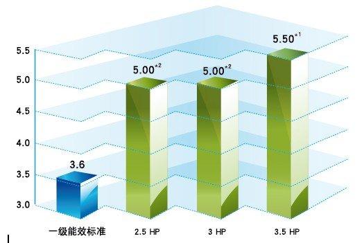 夏季避暑利器 松下中央空调让您把绿色带回家