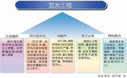 """光纤入户 主城带宽奔向8M 打造""""智能重庆"""""""