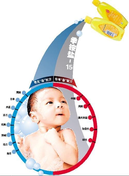 强生婴儿洗发水再曝含毒 产品全球双标准遭质疑