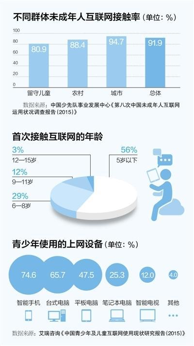 中国低于10岁网民超过1800万 首次上网5岁下占56%