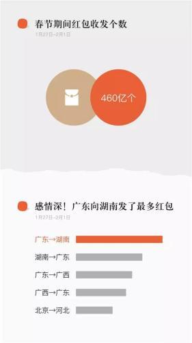 春节微信红包收发量460亿个 男给男发红包比例最高