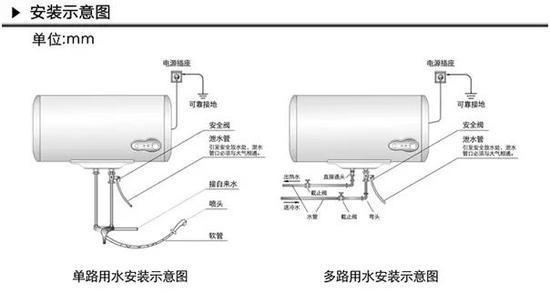 家电不知道的事:家里热水器安装科学吗?