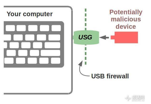 带毒U盘威胁电脑 这个老外选择玩硬的对付