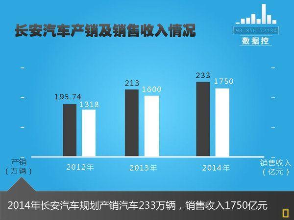 长安汽车投资110亿元 建设三大中心