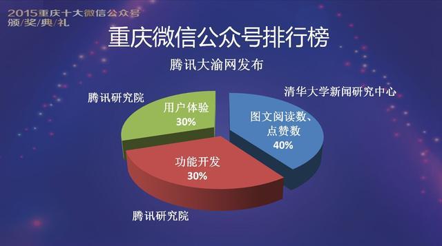 2015重庆十大微信公众号出炉 重庆自媒体联盟