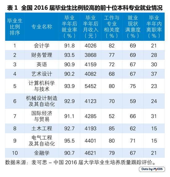 揭秘2017就业率最高的十大本科专业