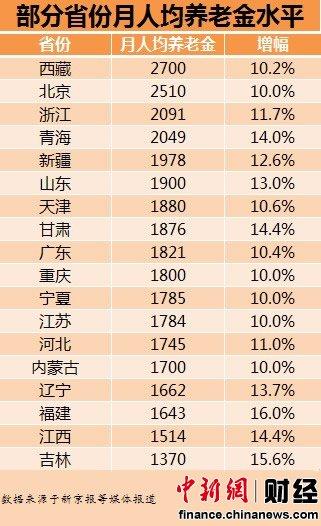 18省份月人均养老金排行 重庆1800元排第十