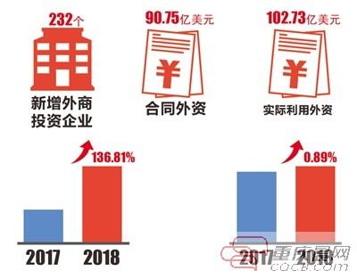 重庆连续8年外商直接投资超100亿美元