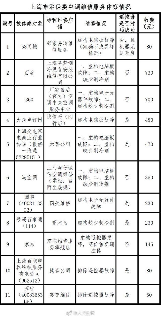 苏宁门店电脑售后服务标准表曝光