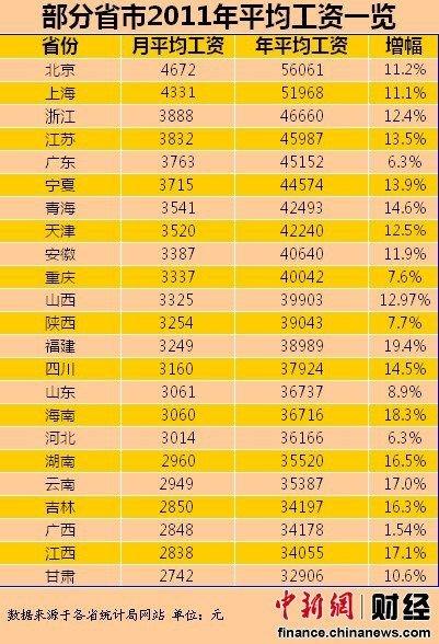 23省份去年工资排行 重庆3337元/月排第十