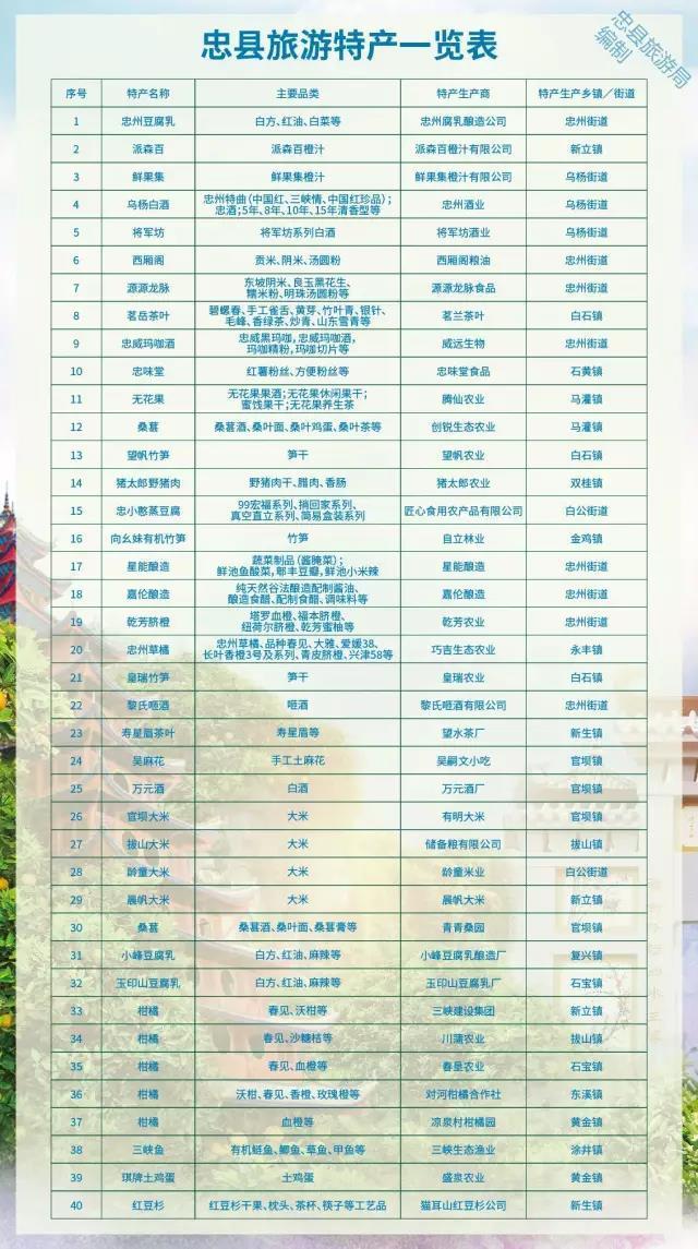 2017年重庆名牌农产品出炉 忠县这些特产都上榜啦