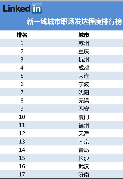 新一线城市职场发达程度报告 重庆排第二