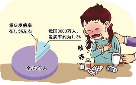 重庆儿童哮喘发病率高居全国第二