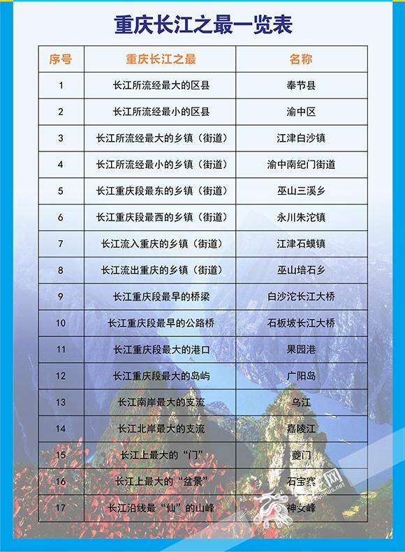 重庆长江之最一览表。重庆市地理信息中心供图 1.长江重庆段最大的岛屿·广阳岛 广阳岛,也叫广阳坝,面积6.44平方公里,是长江重庆段最大的江心岛,也是长江上除上海崇明岛之外的最大岛屿。它是一个沙洲岛,位于长江小三峡里铜锣峡的出口处,民国时岛上建有重庆第一个飞机场,抗日期间曾是我方重要的军事基地。现在的广阳坝依旧保留着朴素的田园风光,成为了主城人民赏花避暑的好去处。 2.