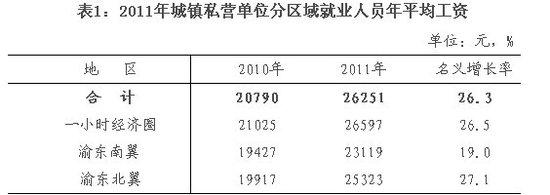 市统计局公布去年私营单位人均年收入:26251元