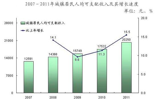 重庆人均GDP达34500元 城镇居民收入增一成