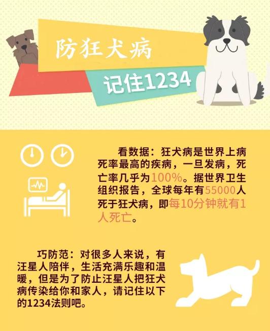 422例狂犬病,410例死亡,三成根本没出血!
