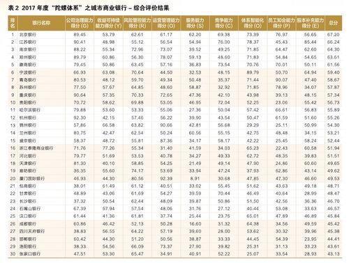 2017银行综合发展哪家强?这有份中国自己的榜单