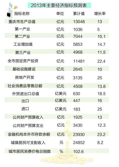 gdp演讲稿_图表 财经专线 我国已有23个城市GDP过千亿元