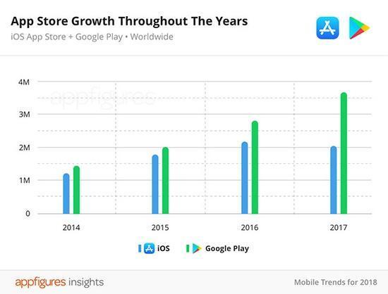 App Store的应用变少了 或与苹果加大了清理力度有关