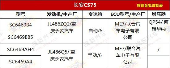 长安CS75申报图曝光 搭载2.0L/1.8T发动机