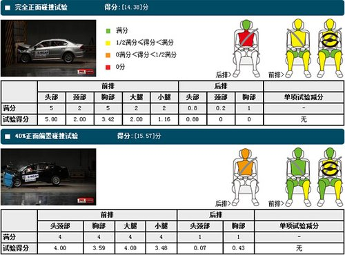 C-NCAP最新规则碰撞评分Top10车型推荐