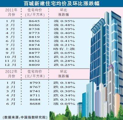 房价连降9个月后又现涨势 主城环比涨0.25%