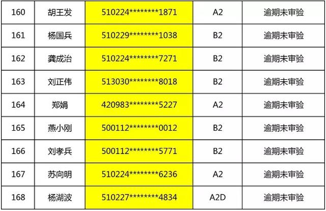 渝北这418名司机和12辆机动车 车管所找你有事!