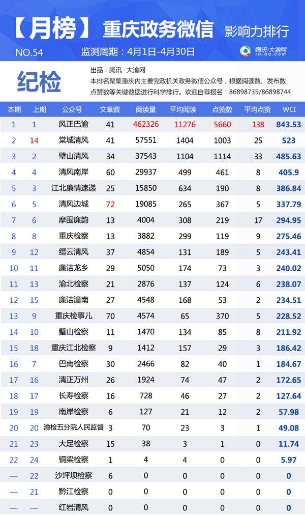 """重庆政务微信4月榜:""""合川旅游""""上升43名次冲入10强"""