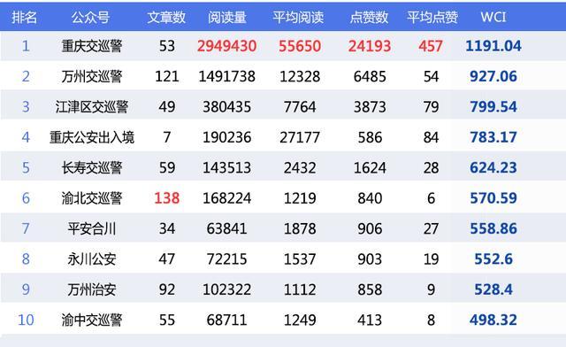 政务微信5月榜:区域政务号数量发布 渝北区最多