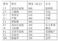 胡润百富榜:多富豪财富缩水 吴亚军卫冕女首富