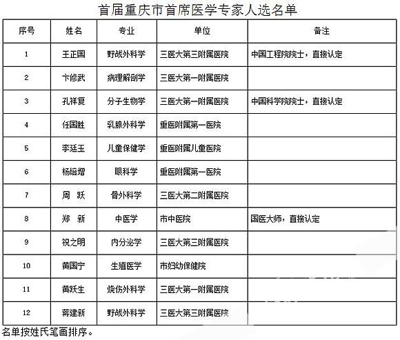 重庆市首席医学专家名单公布 来看看都有谁