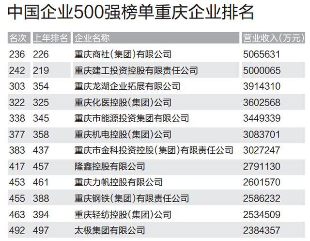 2014中國企業500強重慶有12家 商社集團第一