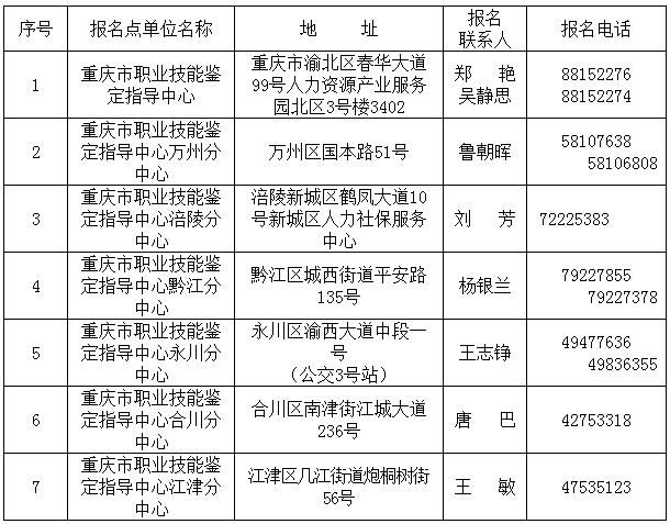 职业资格全国统一鉴定考试开始报名 11月17日考试