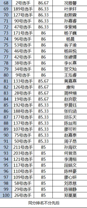 21世纪杯少儿英语大赛(重庆地区赛—幼儿段)复赛落幕  100名小朋友成功晋级 注:附晋级名单
