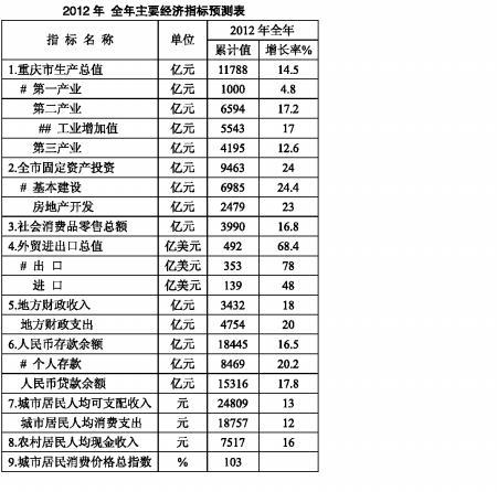 上半年重庆GDP增长14% 全国第二西部第一