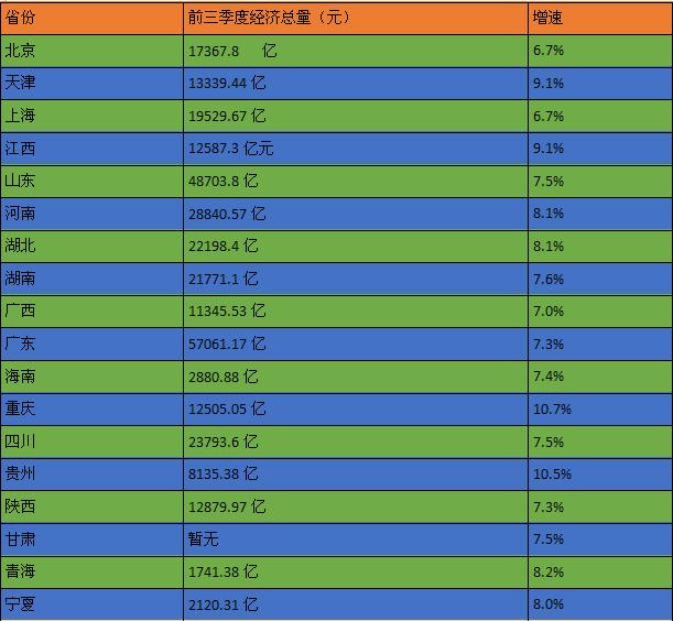 2O18各省经济总量_中国各省地图