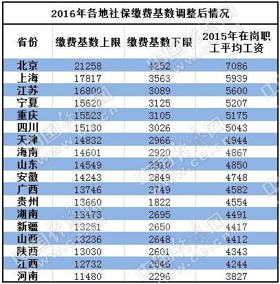 18省上调社保缴费基数:北京标准最高 重庆排第
