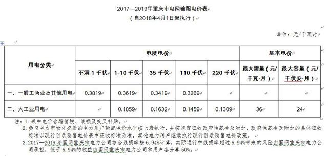 即日起 重庆降低一般工商业电价每千瓦时1.11分