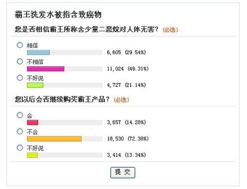 超七成网民表示不再购买霸王产品